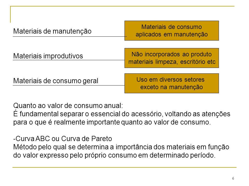 Materiais de manutenção