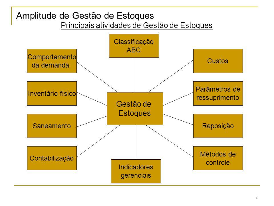 Principais atividades de Gestão de Estoques