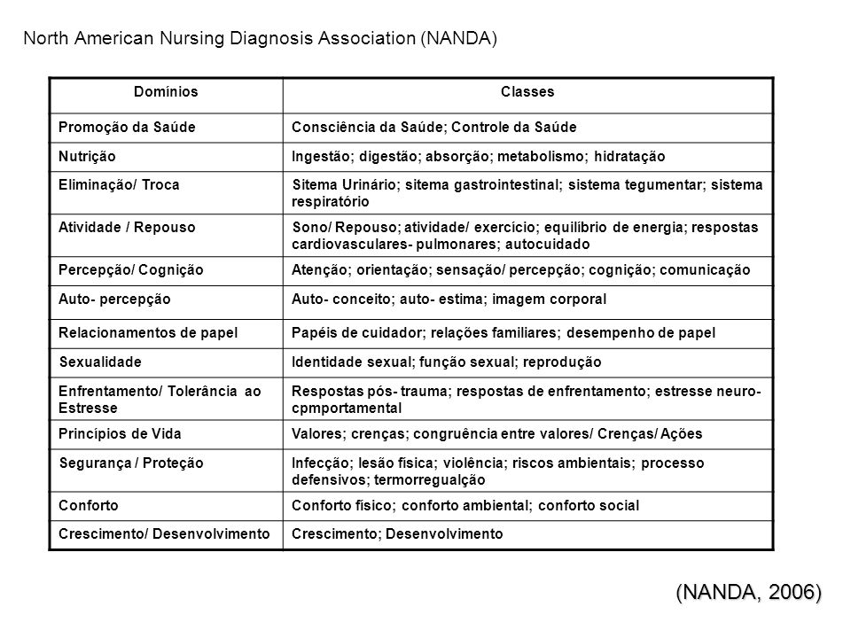 North American Nursing Diagnosis Association (NANDA)