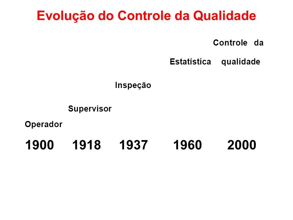 Evolução do Controle da Qualidade