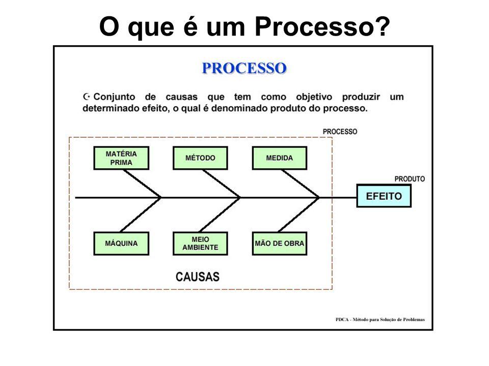 O que é um Processo