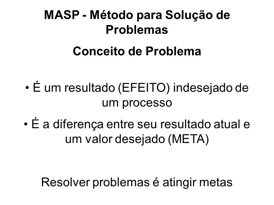 MASP - Método para Solução de Problemas