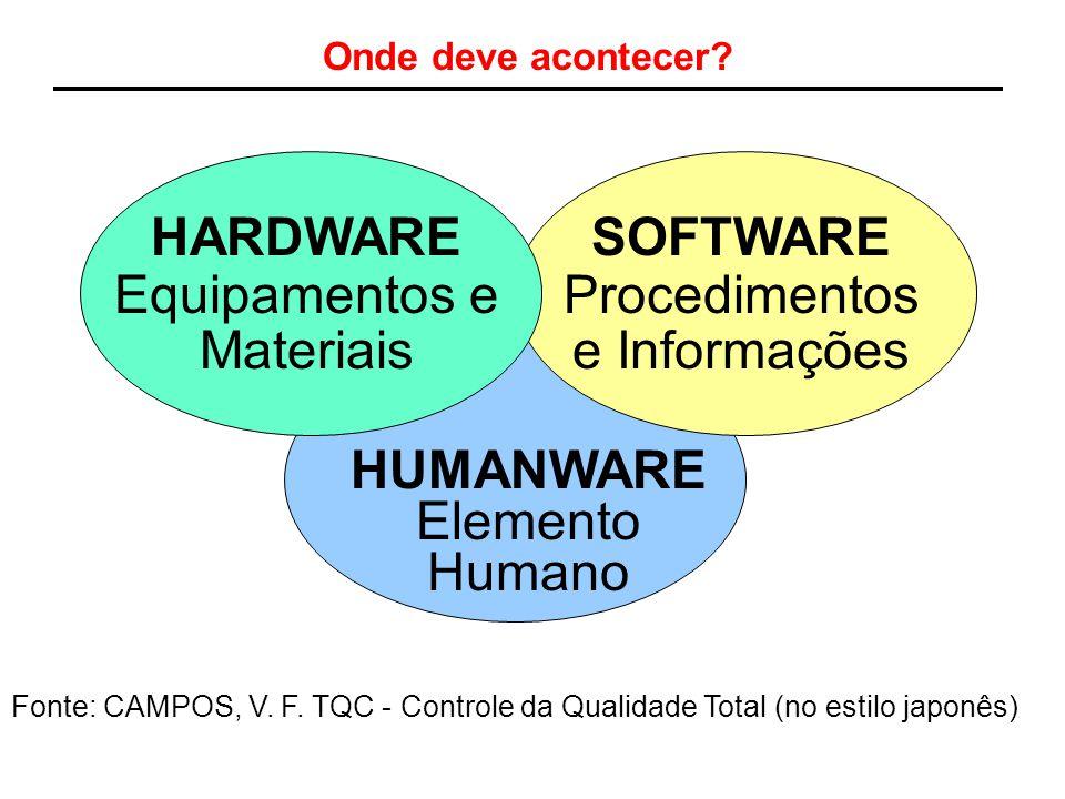 HARDWARE Equipamentos e Materiais SOFTWARE Procedimentos e Informações