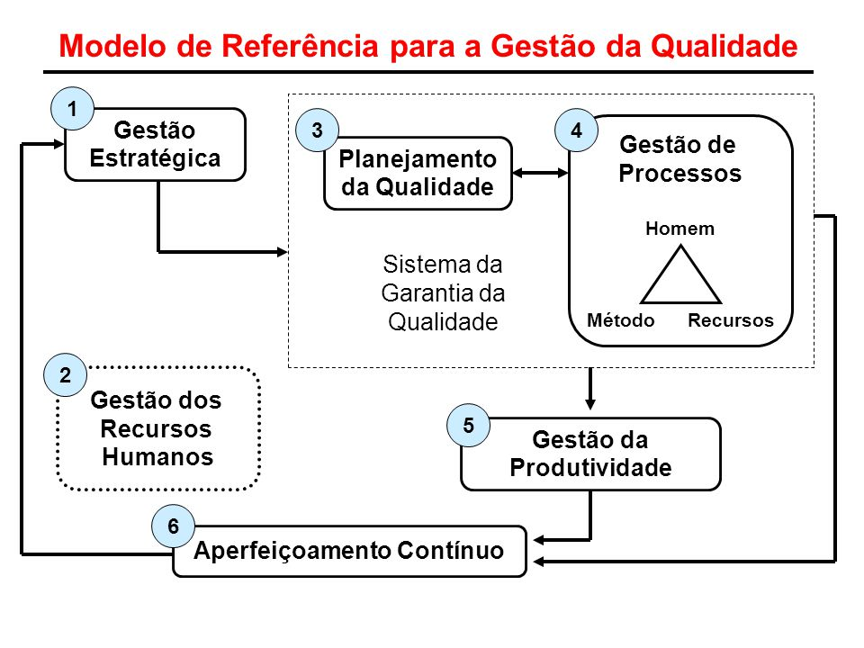 Modelo de Referência para a Gestão da Qualidade