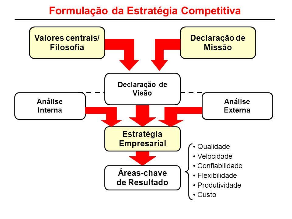 Formulação da Estratégia Competitiva