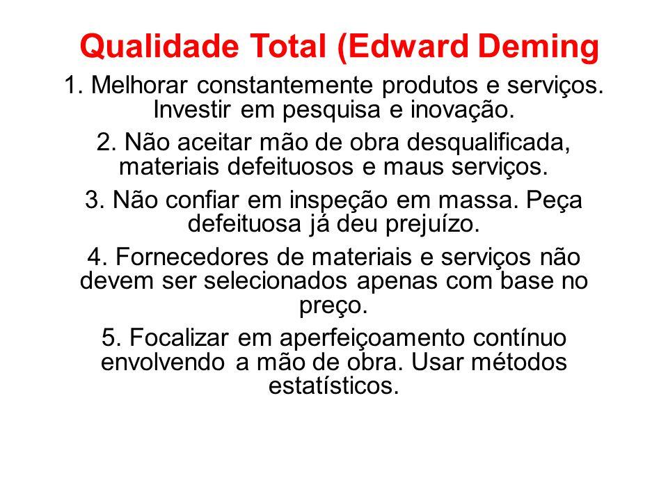 Qualidade Total (Edward Deming