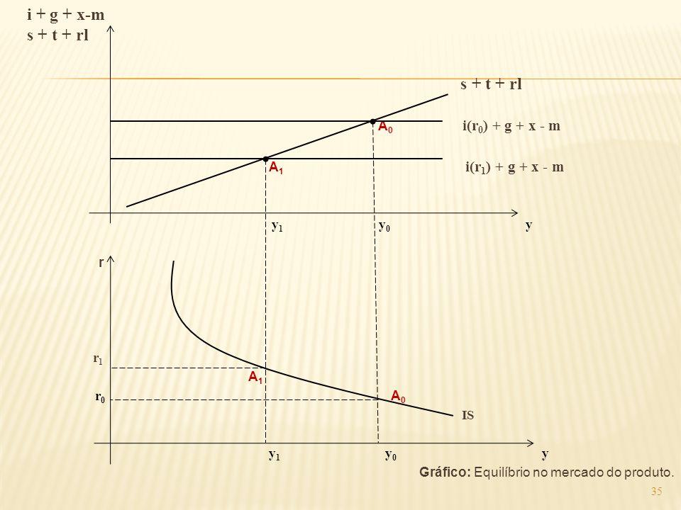 i + g + x-m s + t + rl A0 i(r0) + g + x - m A1 i(r1) + g + x - m y1 y0 y r r1 A1 r0 A0 IS y1 y0 y Gráfico: Equilíbrio no mercado do produto.