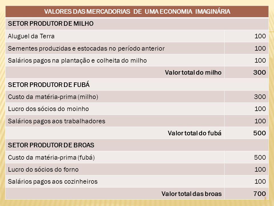 VALORES DAS MERCADORIAS DE UMA ECONOMIA IMAGINÁRIA