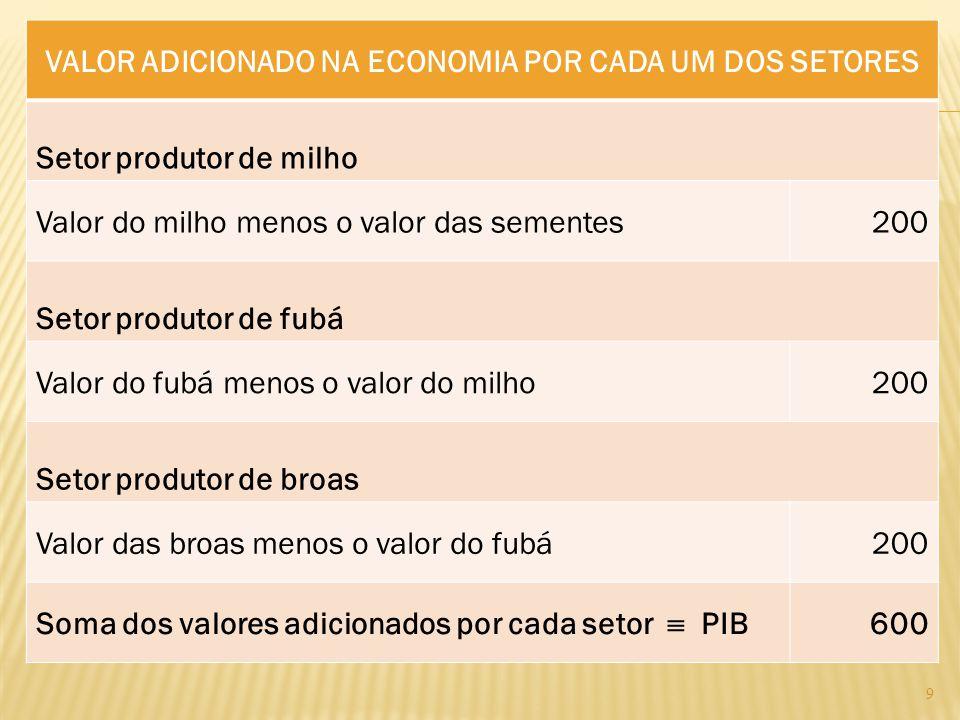 VALOR ADICIONADO NA ECONOMIA POR CADA UM DOS SETORES