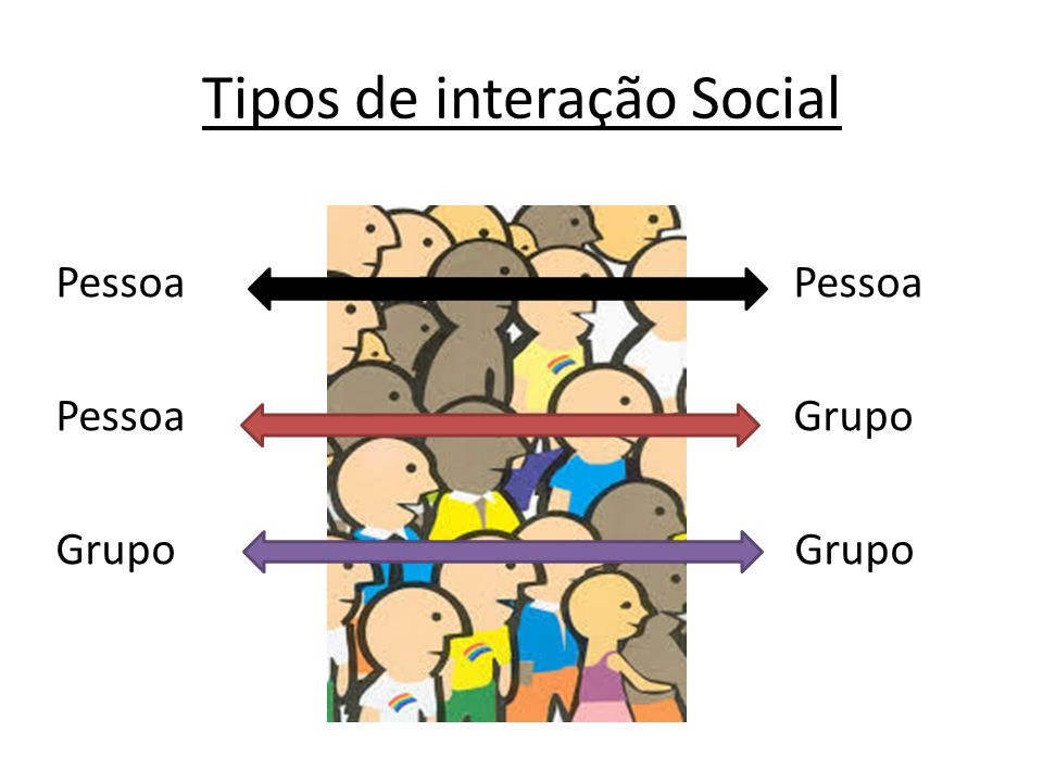 Tipos de interação Social