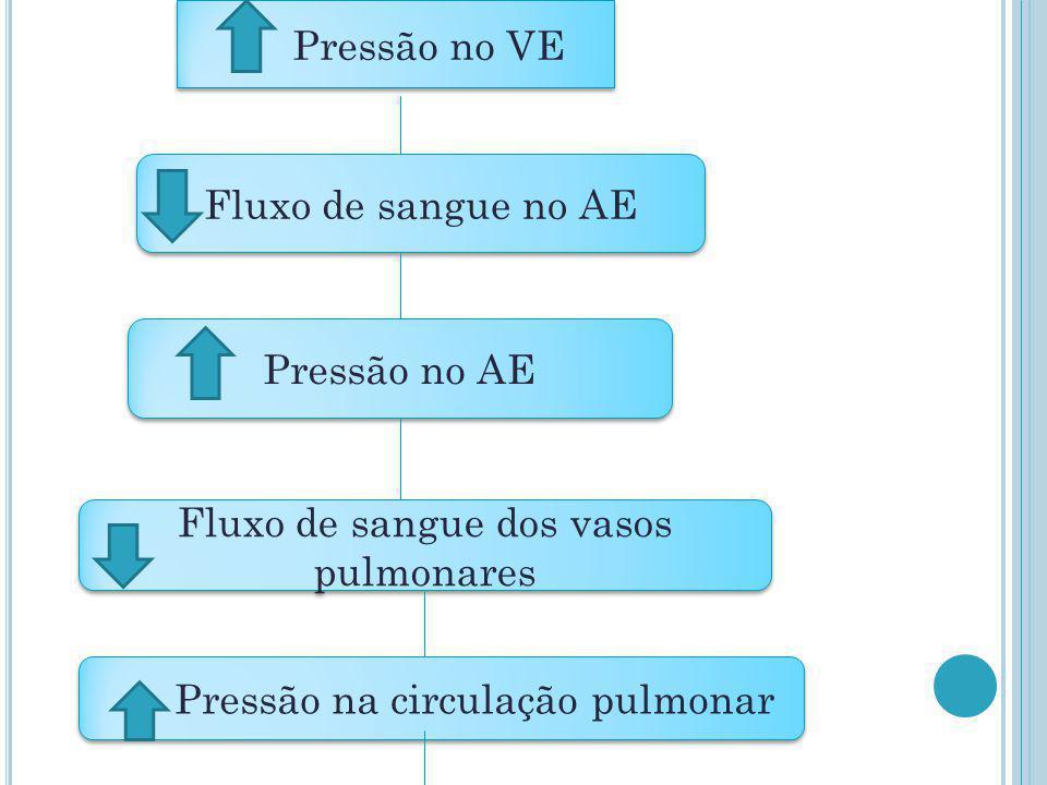 Fluxo de sangue dos vasos pulmonares