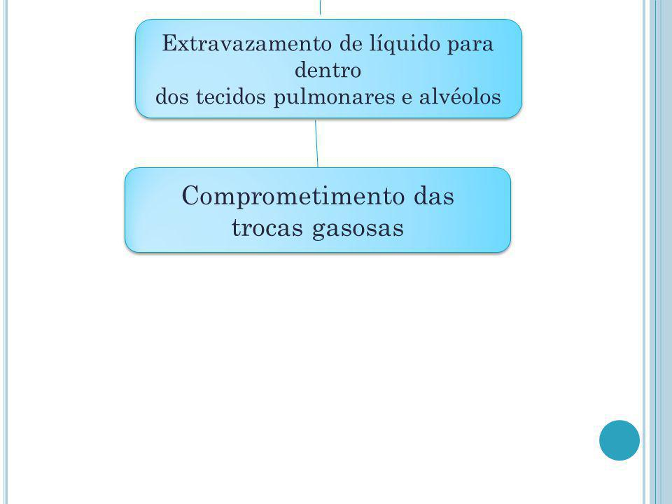 Comprometimento das trocas gasosas