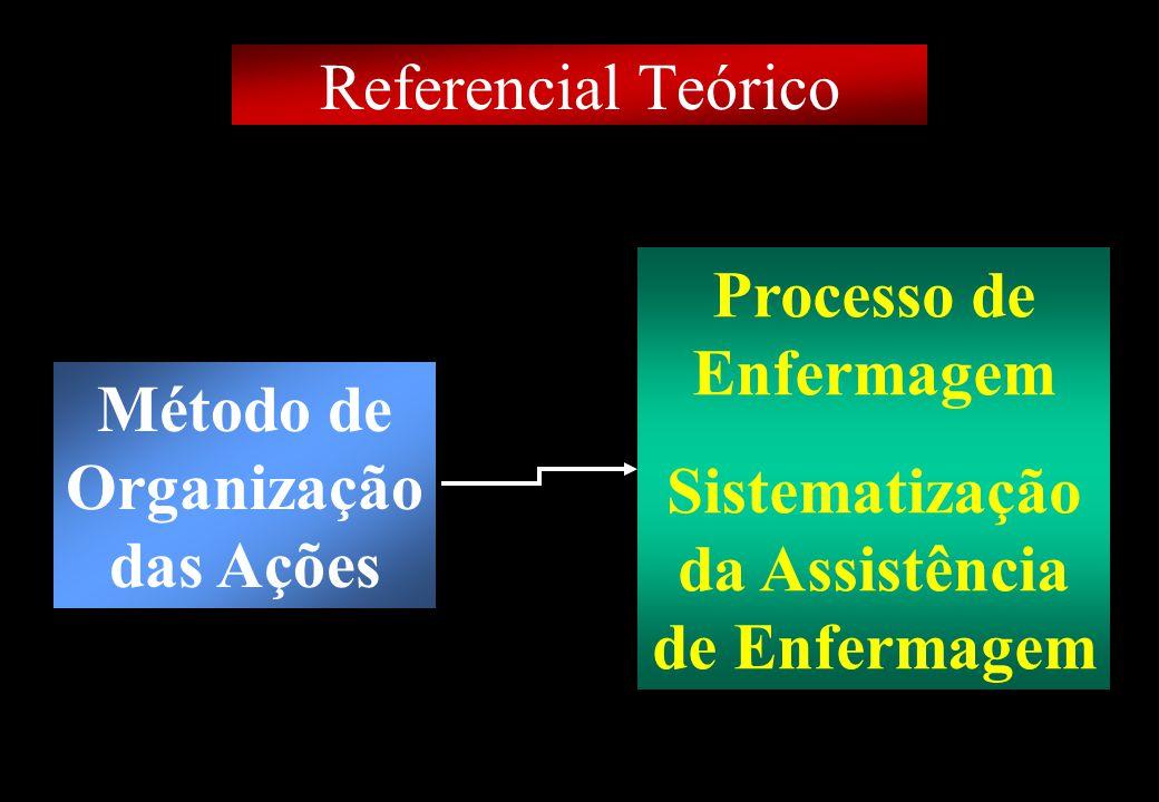 Método de Organização das Ações Processo de Enfermagem