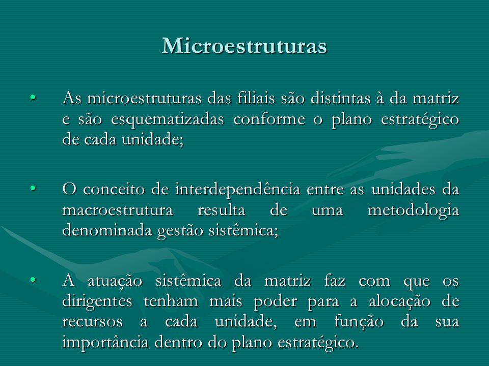 Microestruturas As microestruturas das filiais são distintas à da matriz e são esquematizadas conforme o plano estratégico de cada unidade;