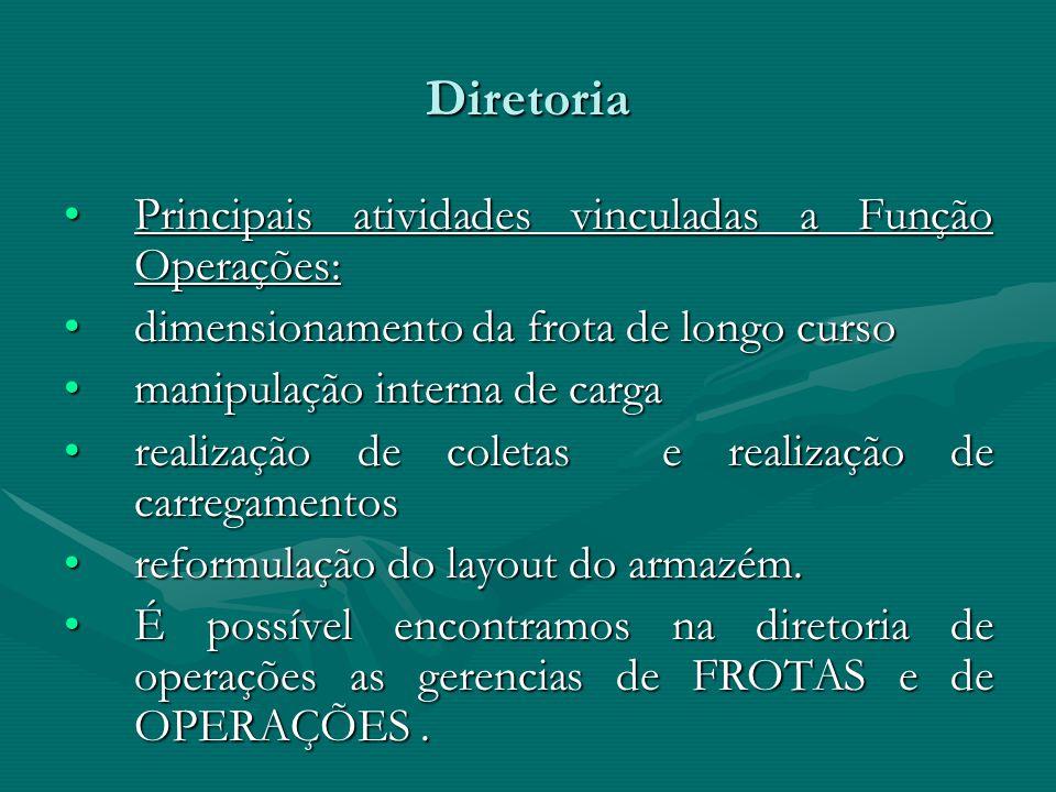 Diretoria Principais atividades vinculadas a Função Operações: