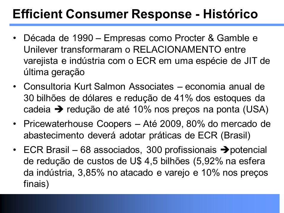 Efficient Consumer Response - Histórico