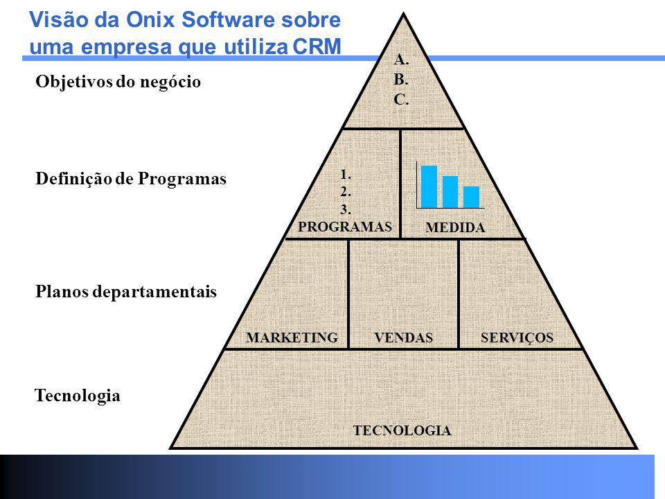 Visão da Onix Software sobre uma empresa que utiliza CRM