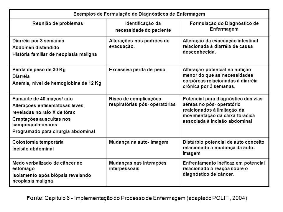 Exemplos de Formulação de Diagnósticos de Enfermagem