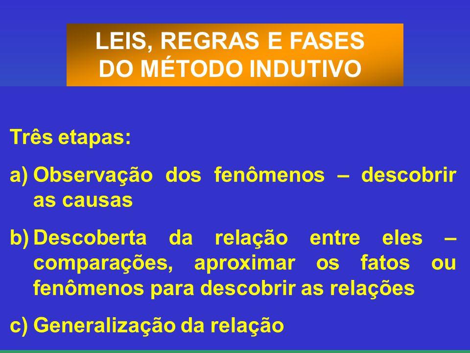 LEIS, REGRAS E FASES DO MÉTODO INDUTIVO