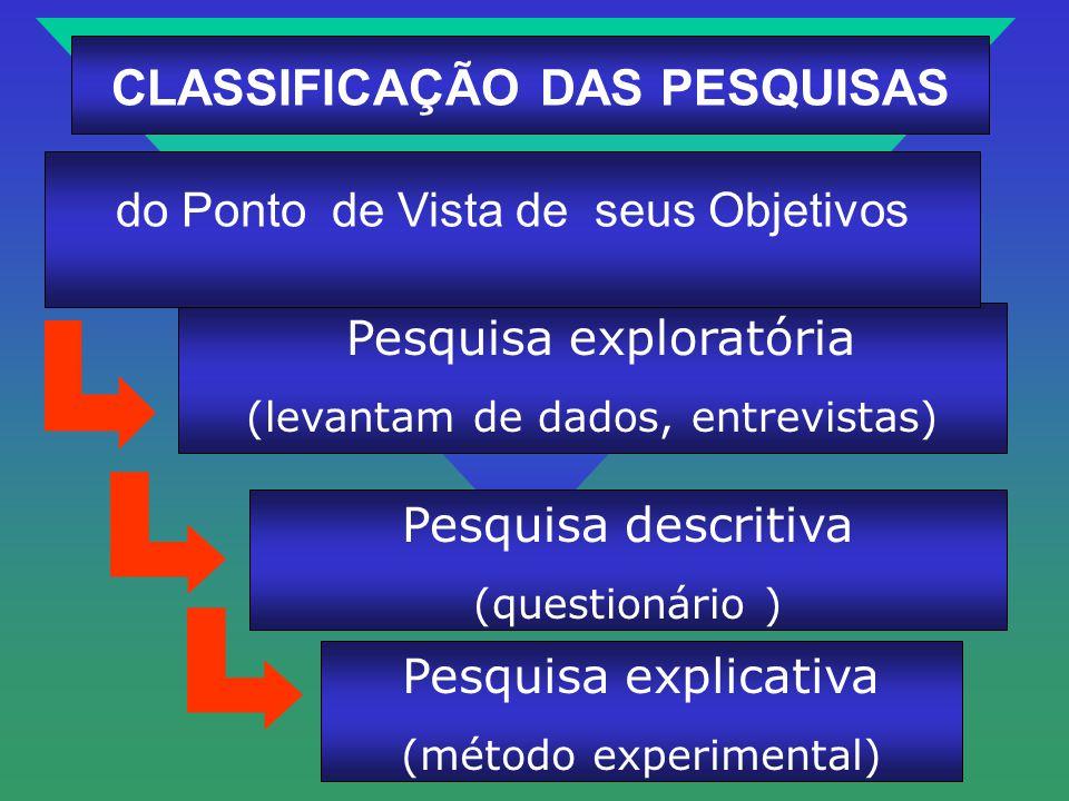 CLASSIFICAÇÃO DAS PESQUISAS