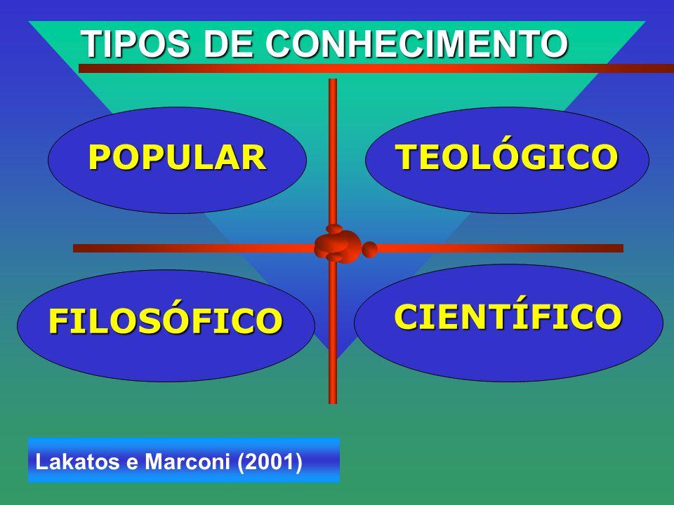 TIPOS DE CONHECIMENTO POPULAR TEOLÓGICO CIENTÍFICO FILOSÓFICO