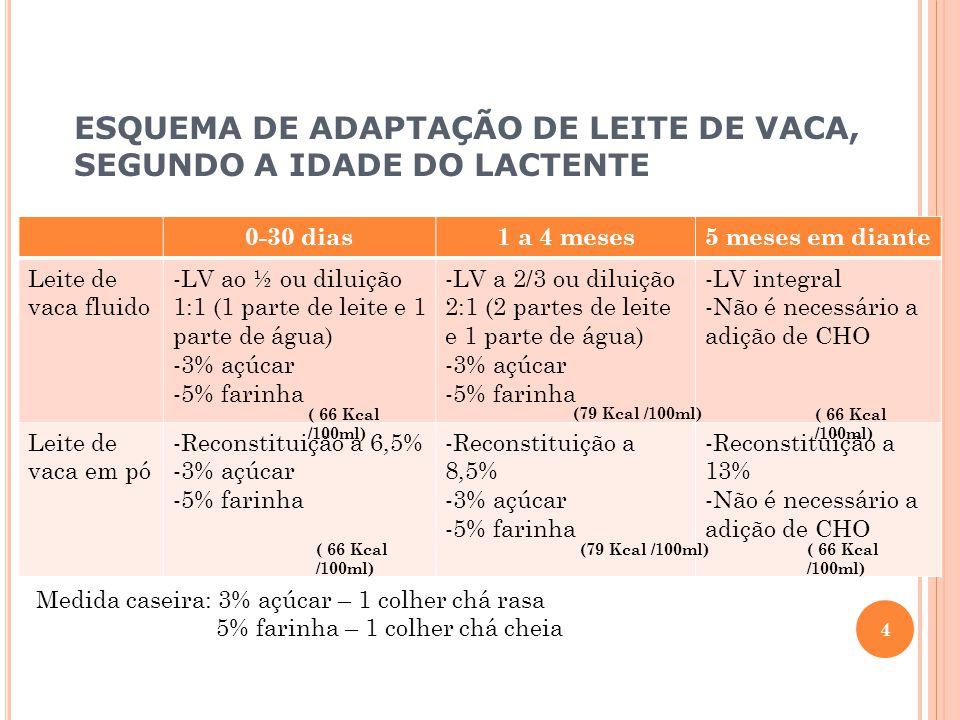 ESQUEMA DE ADAPTAÇÃO DE LEITE DE VACA, SEGUNDO A IDADE DO LACTENTE