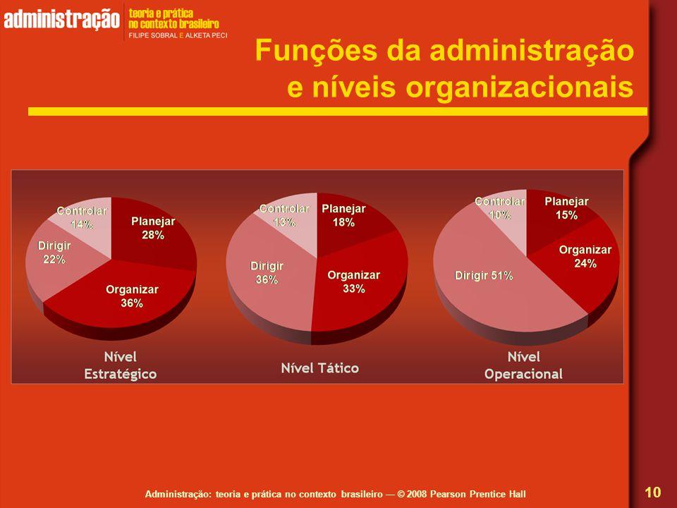 Funções da administração e níveis organizacionais