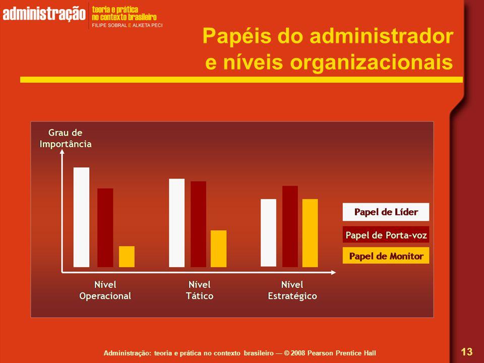 Papéis do administrador e níveis organizacionais