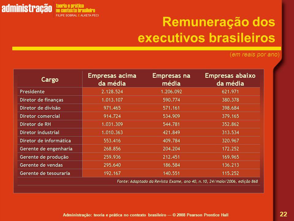 Remuneração dos executivos brasileiros