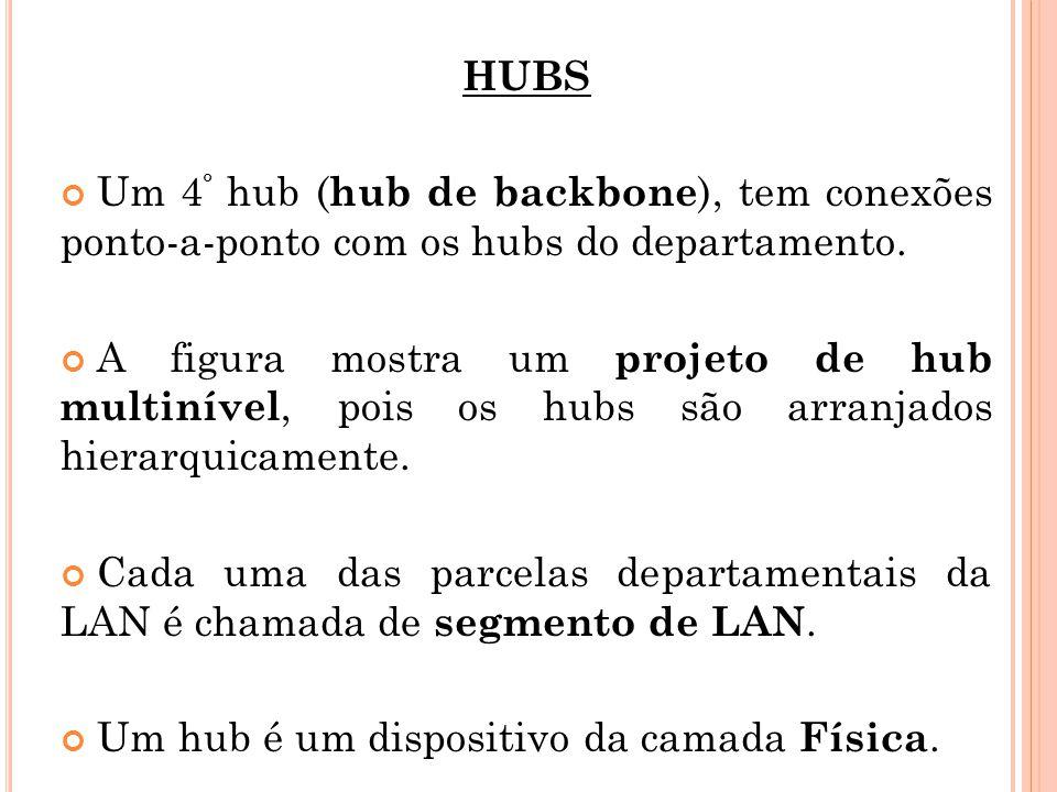HUBS Um 4º hub (hub de backbone), tem conexões ponto-a-ponto com os hubs do departamento.