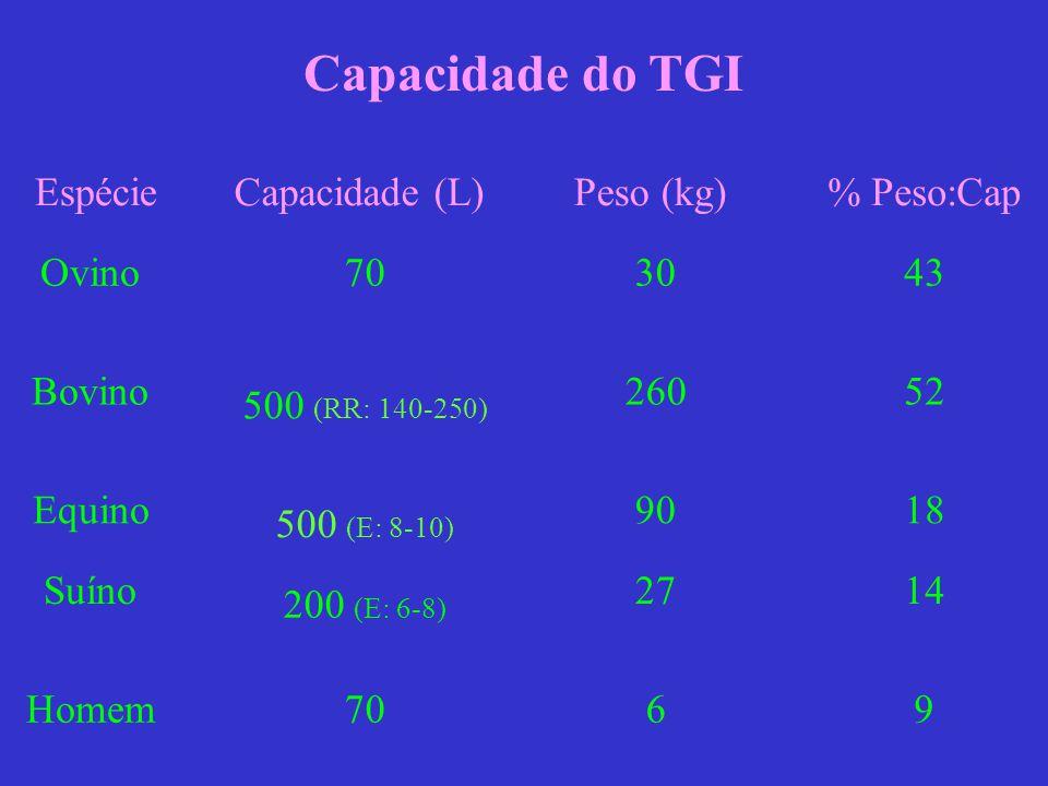 Capacidade do TGI Capacidade do TGI Espécie Capacidade (L) Peso (kg)