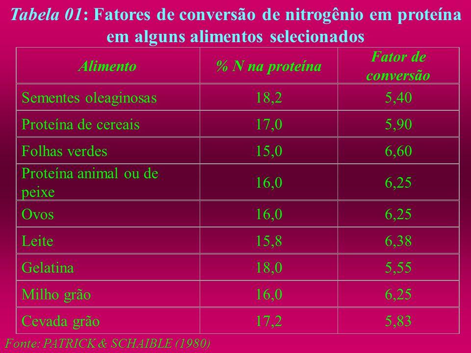 Tabela 01: Fatores de conversão de nitrogênio em proteína em alguns alimentos selecionados