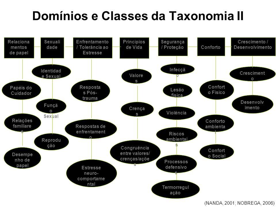 Domínios e Classes da Taxonomia II