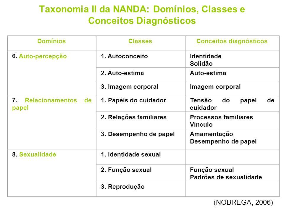 Taxonomia II da NANDA: Domínios, Classes e Conceitos Diagnósticos