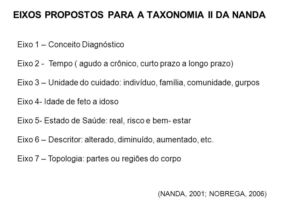 EIXOS PROPOSTOS PARA A TAXONOMIA II DA NANDA
