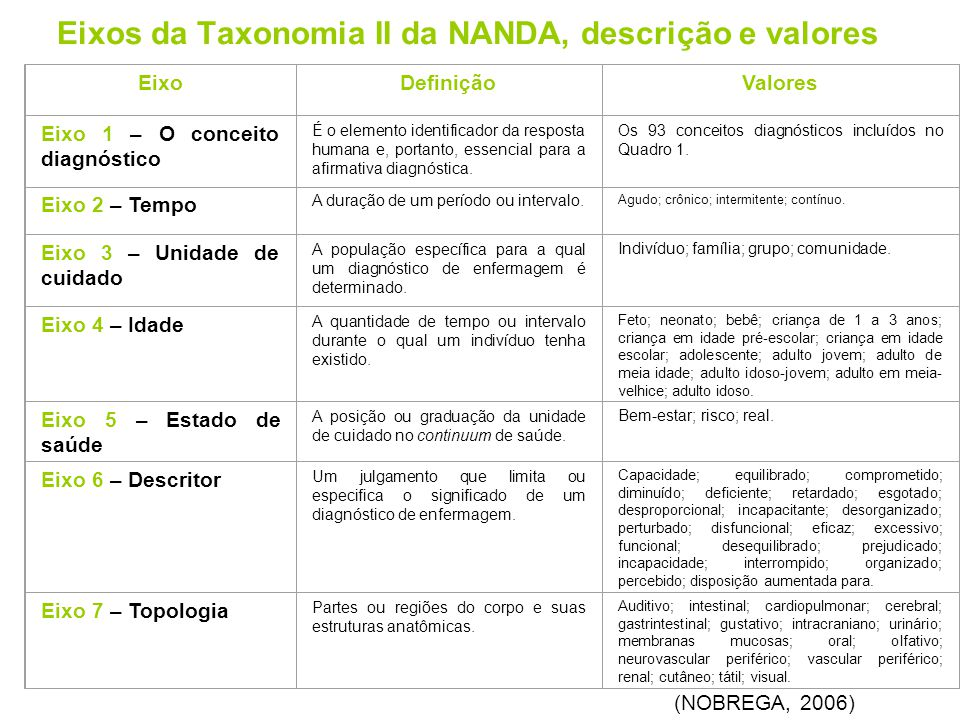 Eixos da Taxonomia II da NANDA, descrição e valores