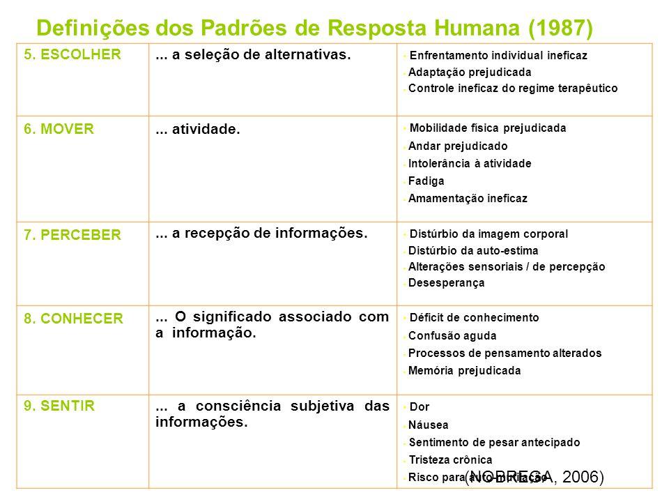 Definições dos Padrões de Resposta Humana (1987)