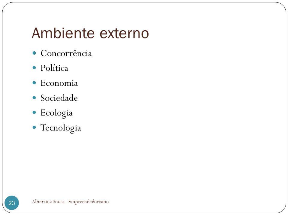 Ambiente externo Concorrência Política Economia Sociedade Ecologia