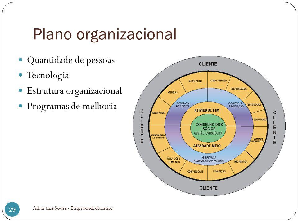 Plano organizacional Quantidade de pessoas Tecnologia