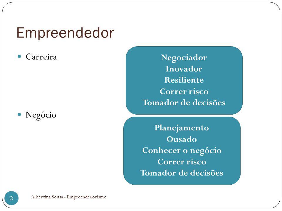 Empreendedor Carreira Negócio Negociador Inovador Resiliente