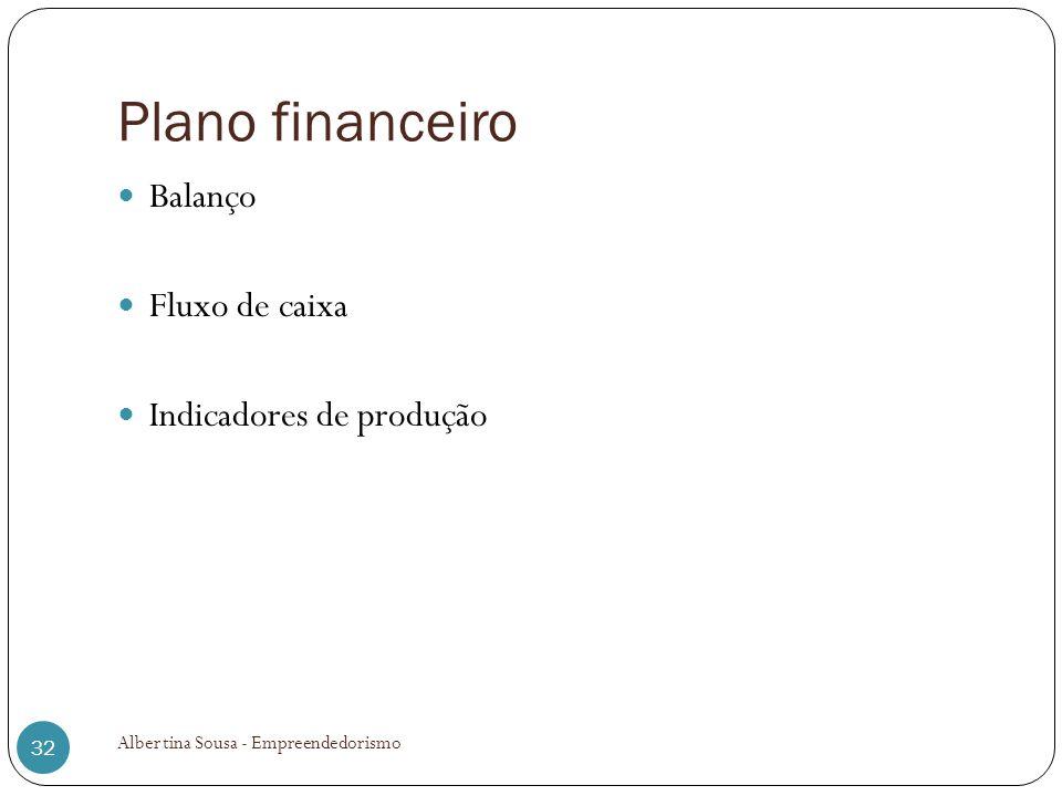 Plano financeiro Balanço Fluxo de caixa Indicadores de produção