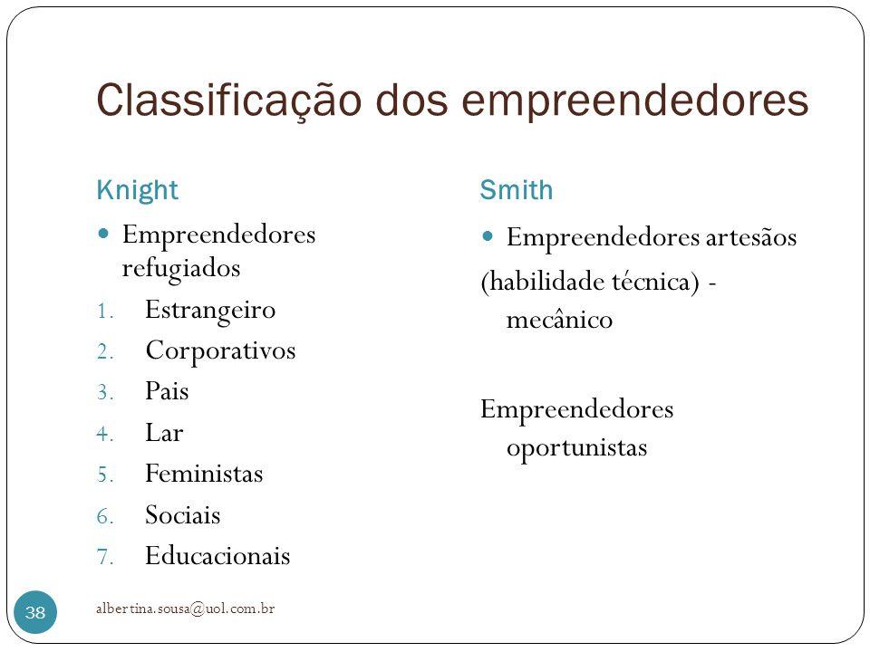Classificação dos empreendedores