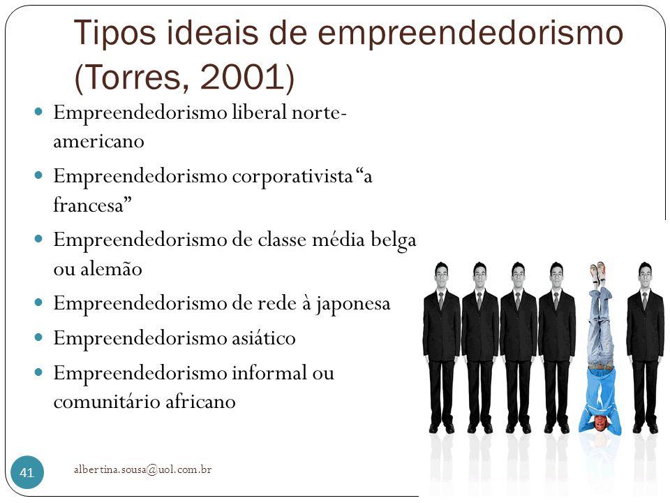 Tipos ideais de empreendedorismo (Torres, 2001)