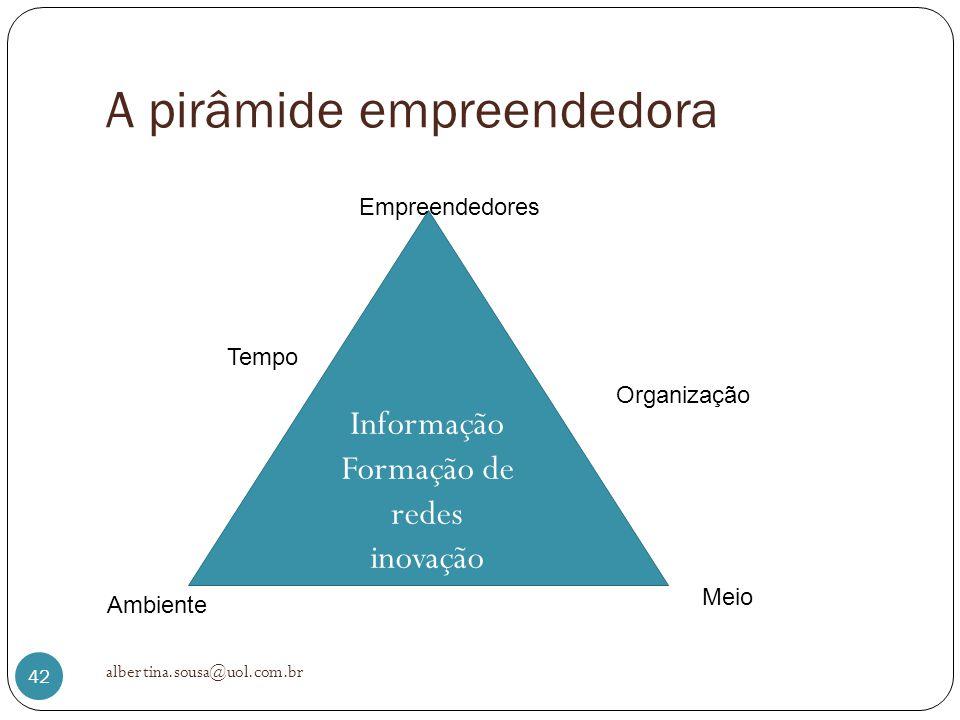 A pirâmide empreendedora