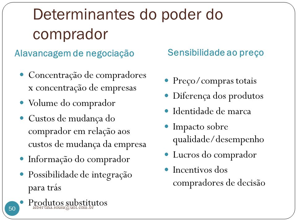 Determinantes do poder do comprador