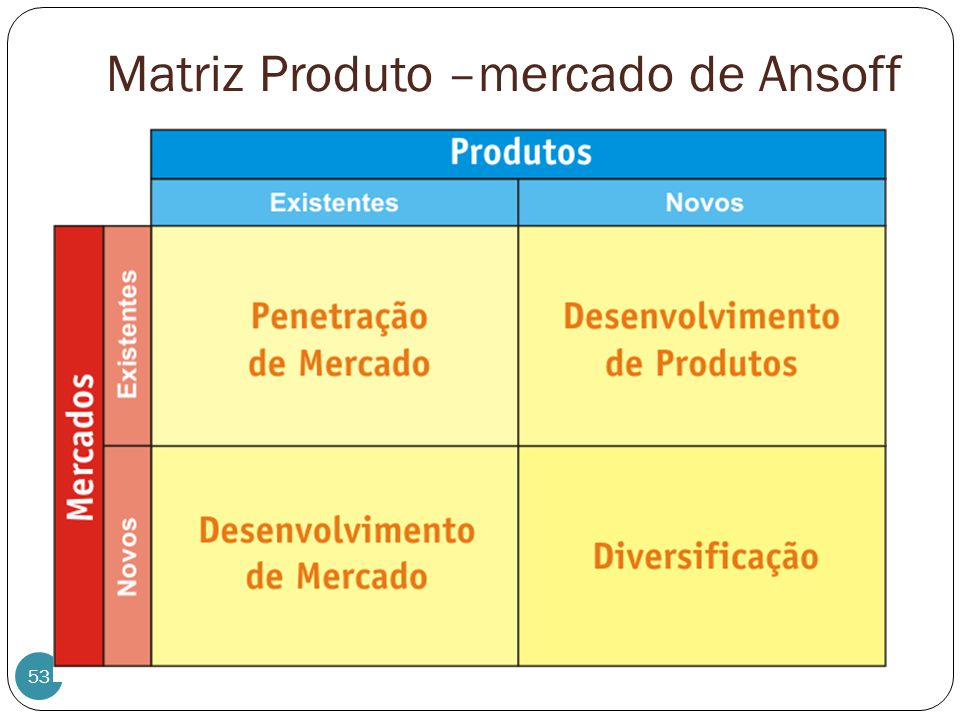 Matriz Produto –mercado de Ansoff