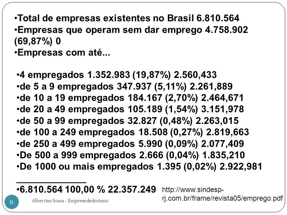 Total de empresas existentes no Brasil 6.810.564