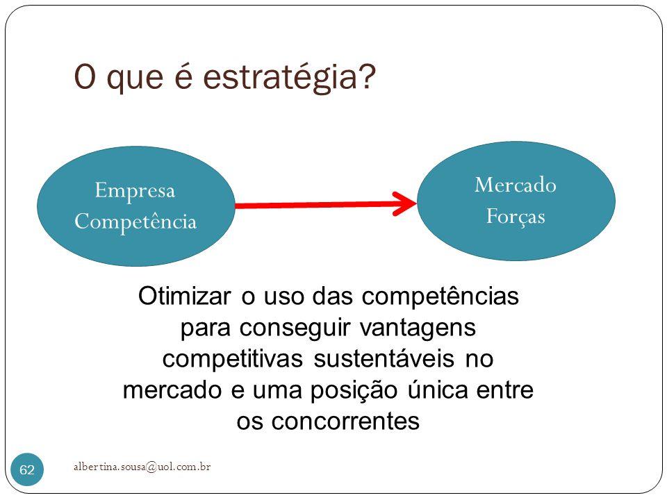 O que é estratégia Mercado Empresa Forças Competência