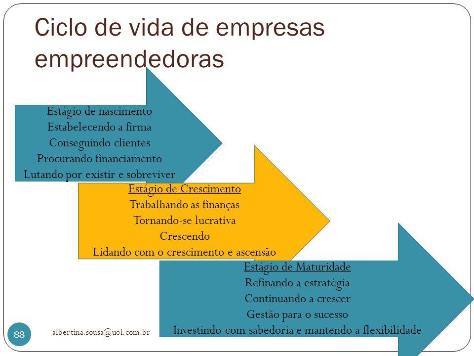 Ciclo de vida de empresas empreendedoras