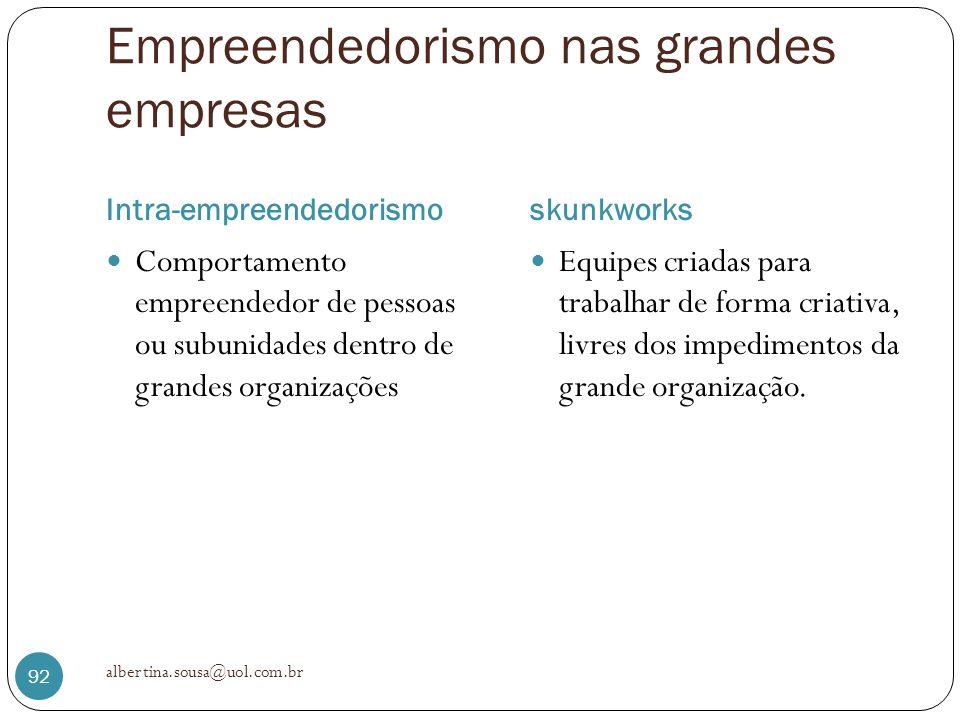 Empreendedorismo nas grandes empresas